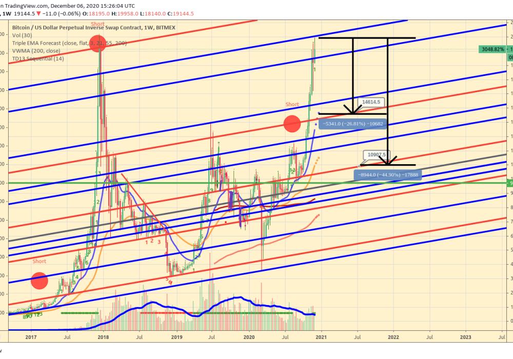BTC_bitcoin_vs_us_dollar_usd_perpetual_inverse_swap_contract_weekly_chart