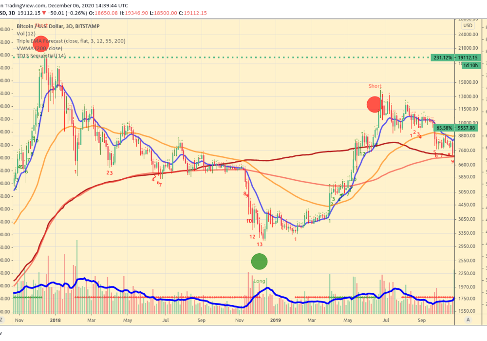 BTC_vs_USD_Triple_EMA_Forecast_Reversal_Signal