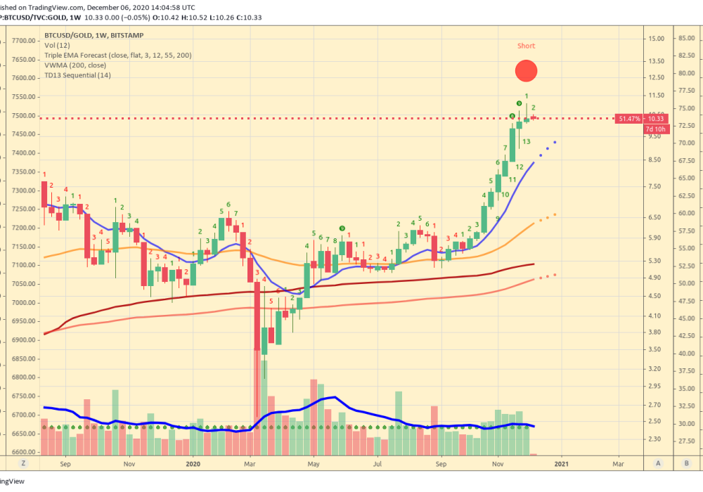 BTC_vs_Gold_weekly_chart_Triple_EMA_Forecast_Reversal_Signal