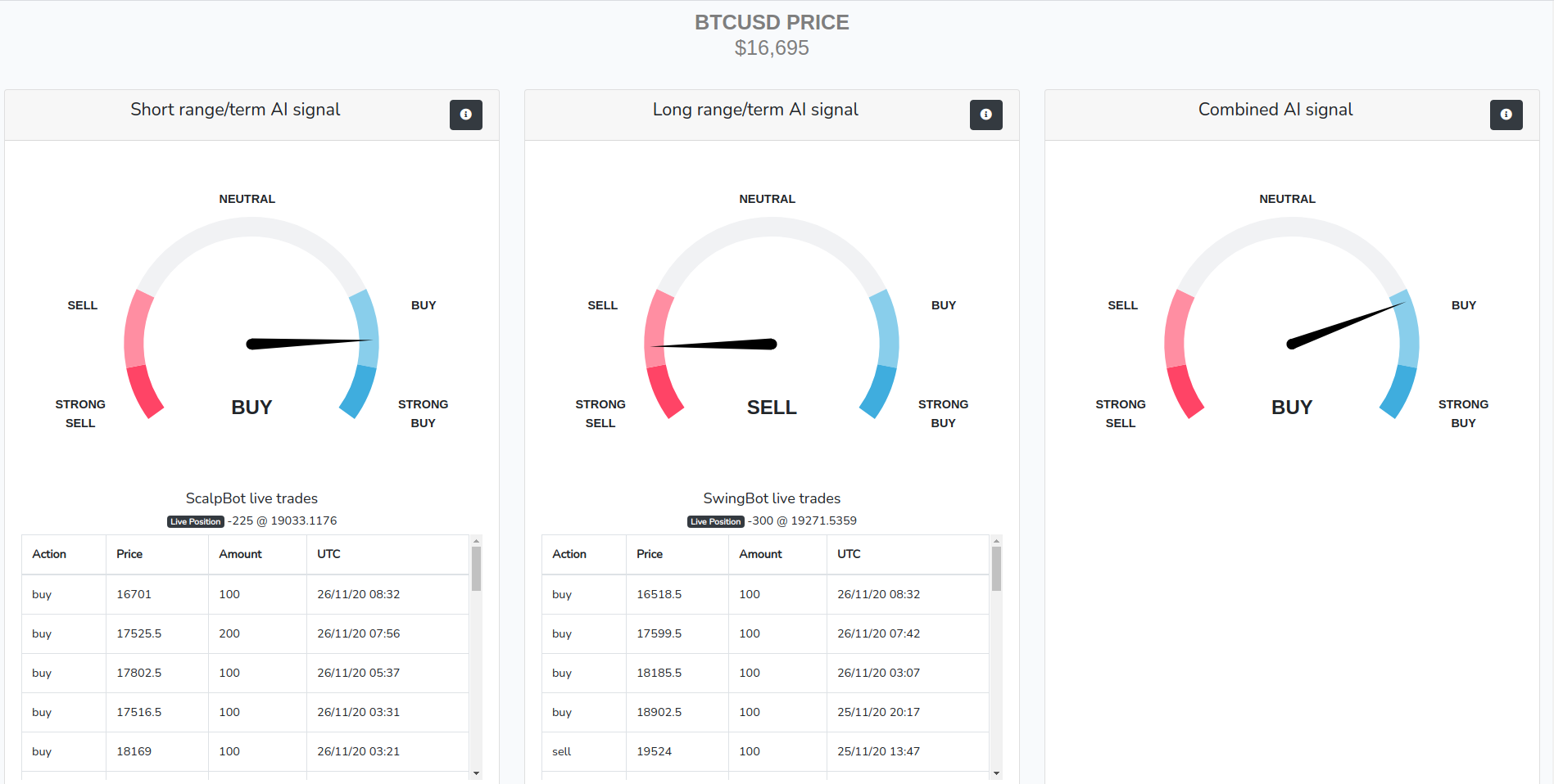 Bitcoin (BTC) bot buy sell live indicators based on AI ML predictions. Short term, long term and combined signals indicators.