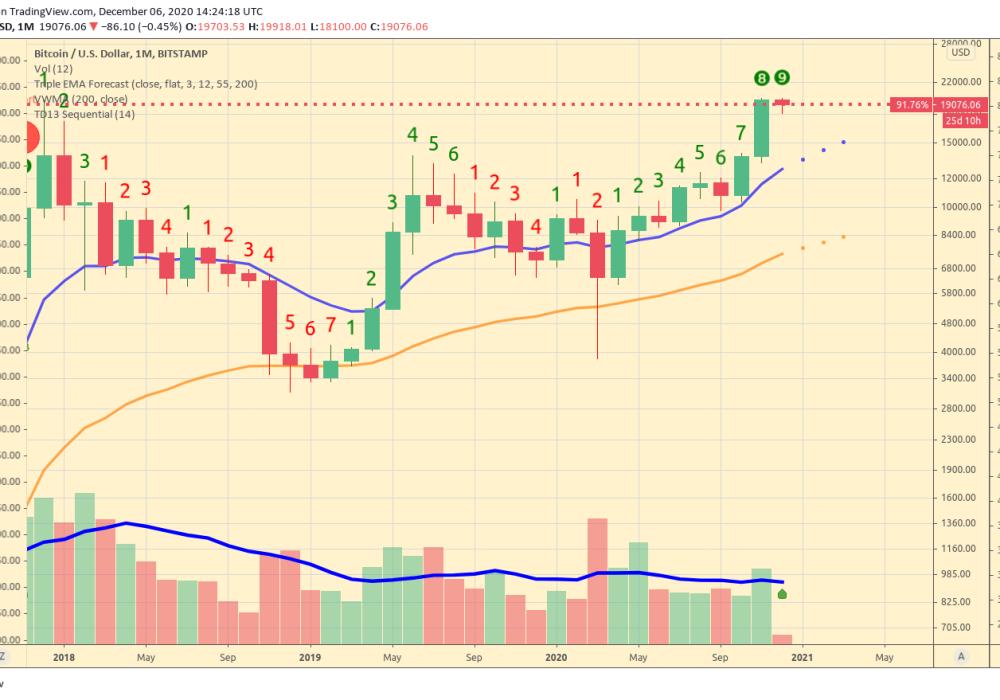 BTC_vs_USD_monthly_chart_Triple_EMA_Forecast_Reversal_Signal
