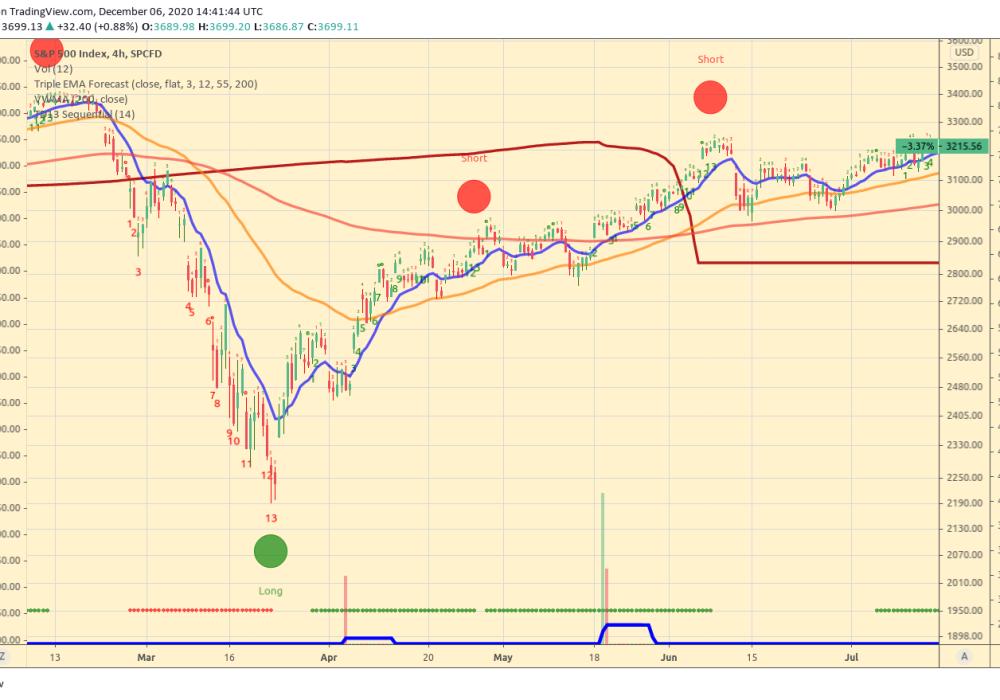 SPY_500_Triple_EMA_Forecast_Reversal_Signal_4h_chart