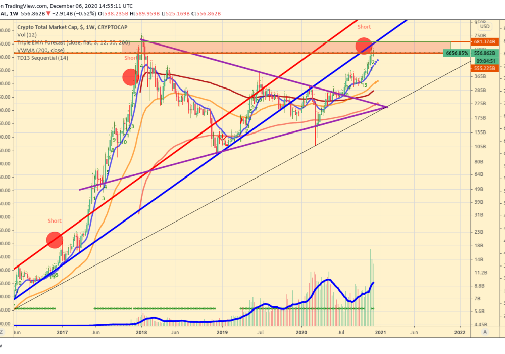 Crypto_total_market_cap_usd_weekly_chart