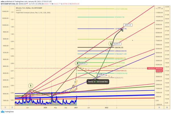 What are the bullish & bearish Bitcoin USD targets of January 9th, 2021